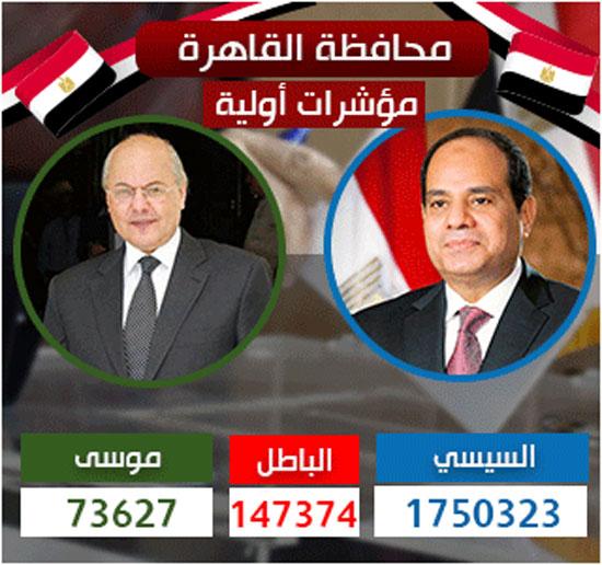 نتيجة انتخابات الرئاسة 2018