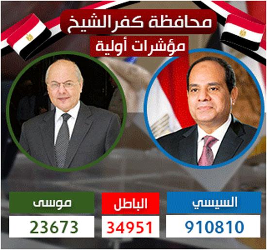 نتيجة انتخابات الرئاسة 2018 الاولية