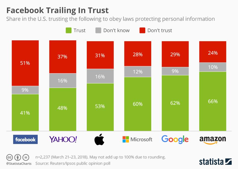 ثقة المستخدمين فى شركات التكنولوجيا