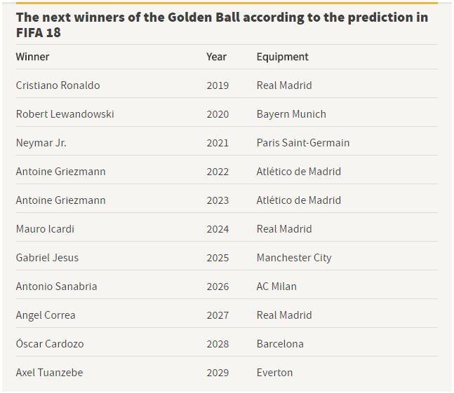 قائمة الفائزين بالكرة الذهبية فى الـ 10 سنين المقبلة وفقاً للتوقعات