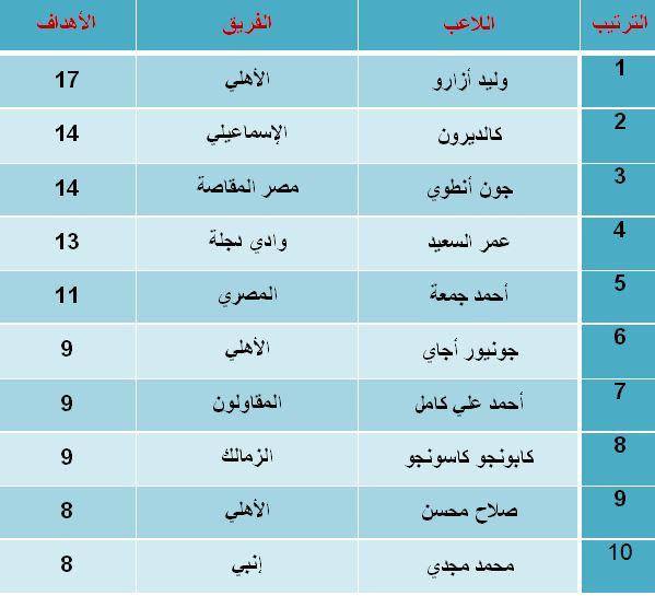 جدول هدافين الدورى المصرى الممتاز بعد مباراة المقاصة والرجاء