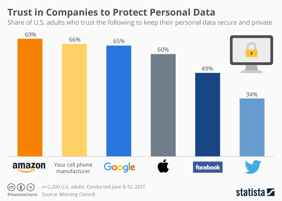 الثقة في شركات التكنولوجيا