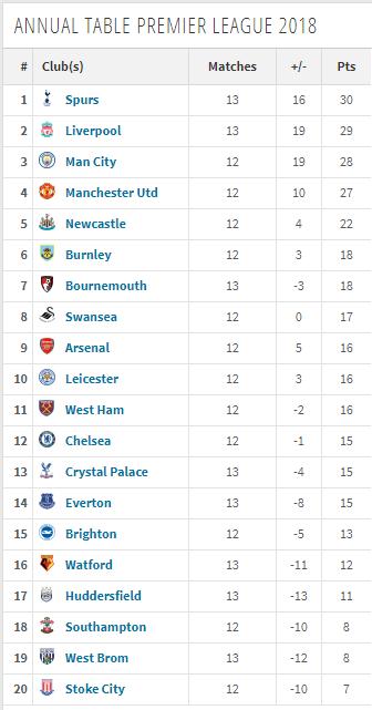 ترتيب الدوري الإنجليزي بنتائج العام الجارى فقط