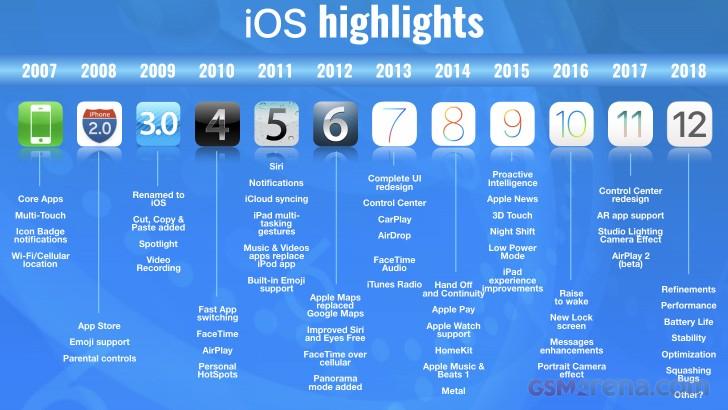 رحلة iOS