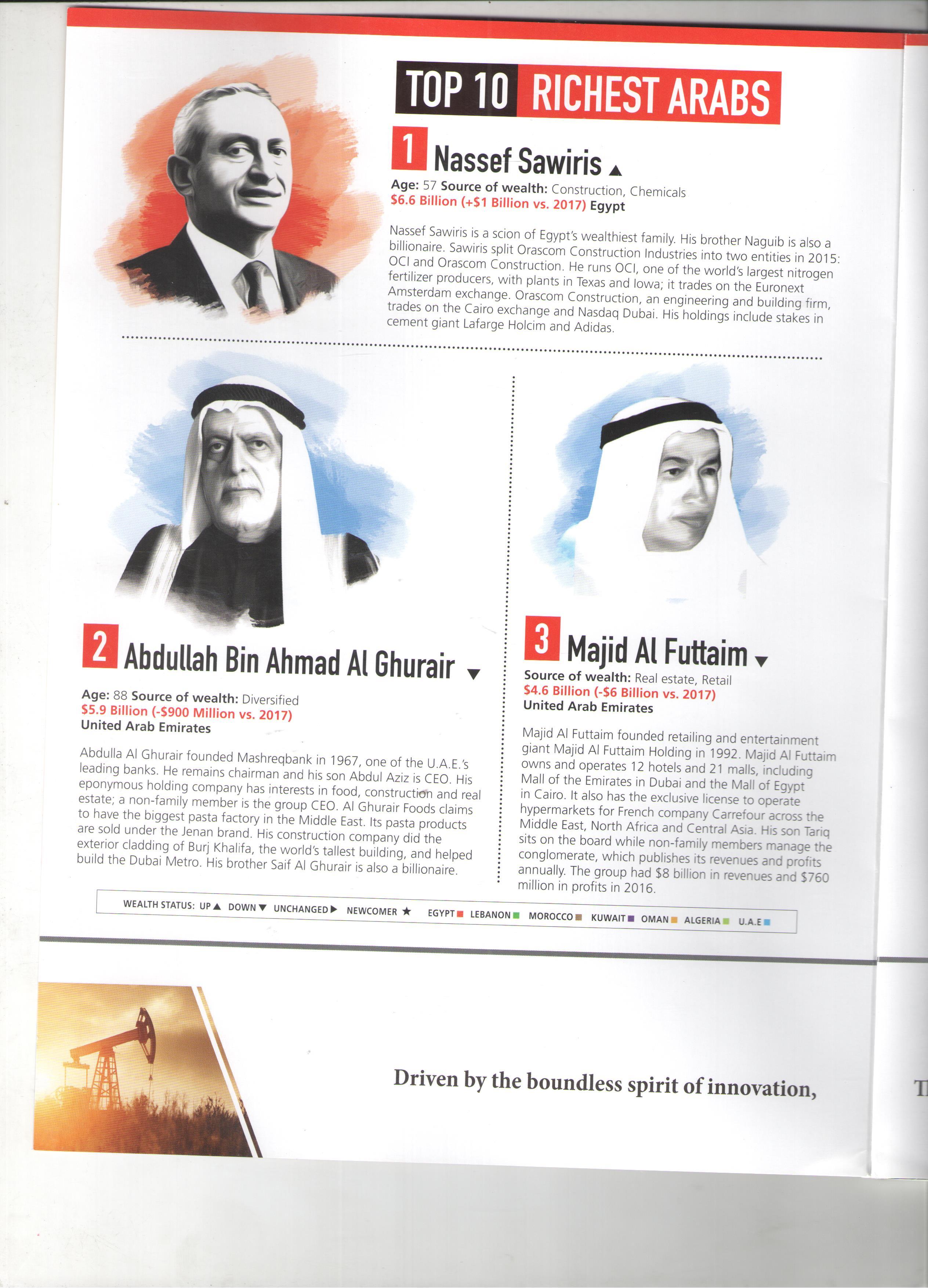 ناصف ساويرس يتصدر قائمة فوربس لأثرياء العرب 2018 بـ6.6 مليار دولار