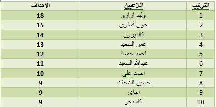 دوري الشباب و الناشئين ( جدول الترتيب ، نتائج ، مسجلي الاهداف ، مواعيد  المباريات )