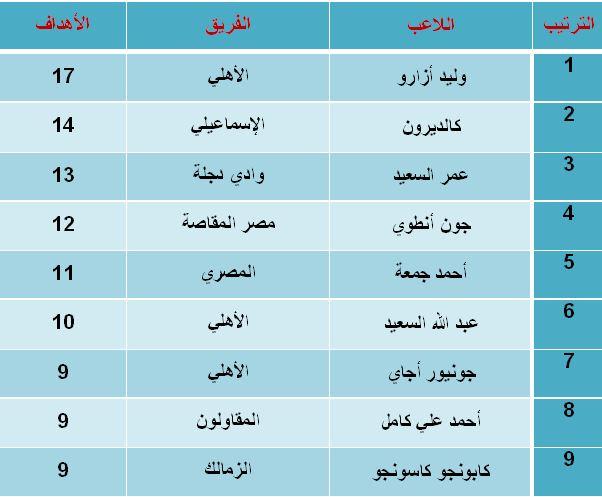 جدول ترتيب هدافين الدورى المصرى الممتاز