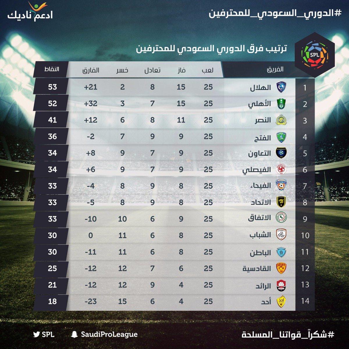 جدول ترتيب الدوري السعودي بعد نهاية الجولة 25