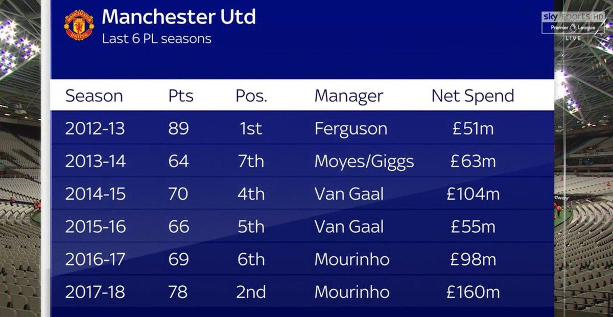 ترتيب مانشستر يونايتد فى أخر 7 مواسم بالبريميرليج