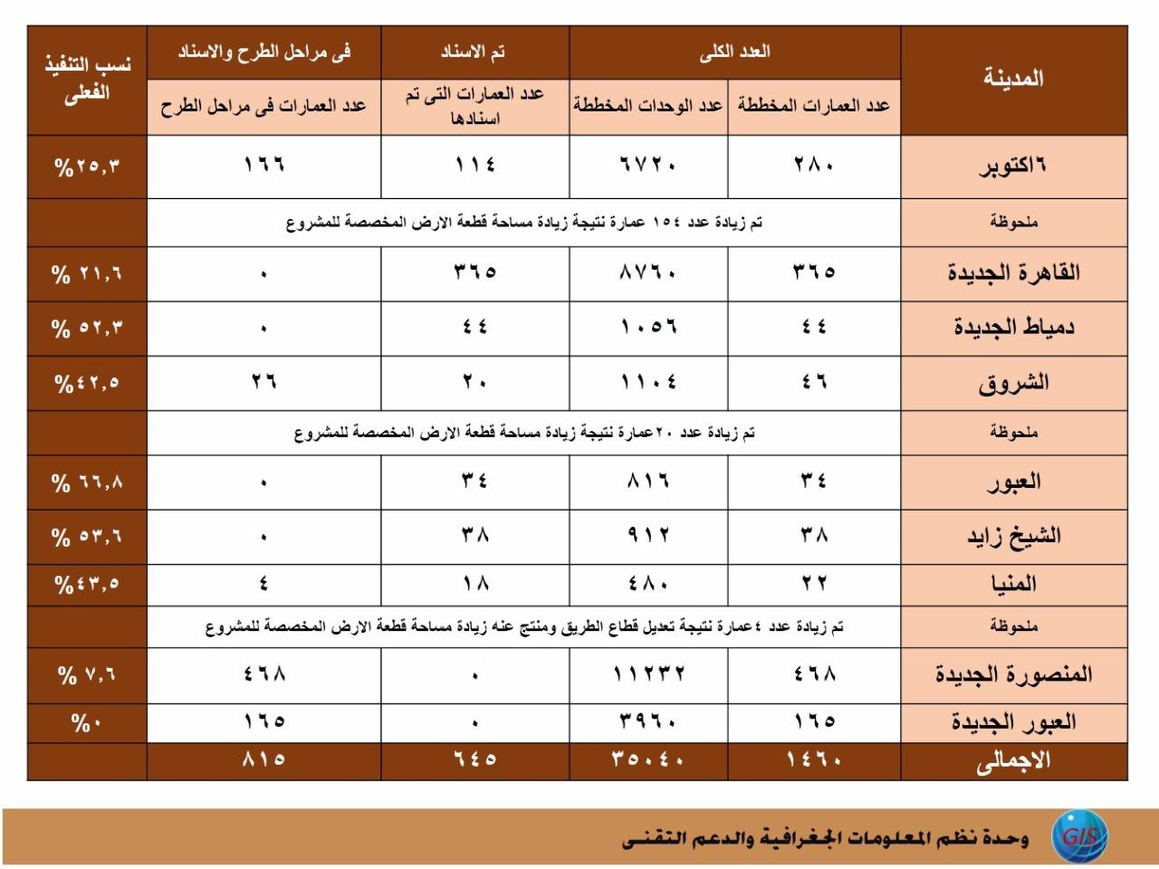 بالأرقام ننفرد بنسب تنفيذ المرحلة الثالثة لمشروع دار مصر