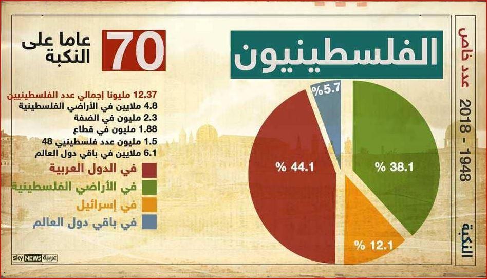 70 عاما على النكبة الفلسطينية