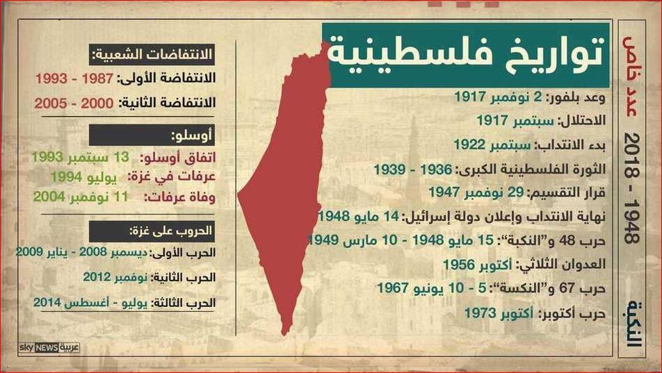 تواريخ هامة فى الصراع الفلسطيني
