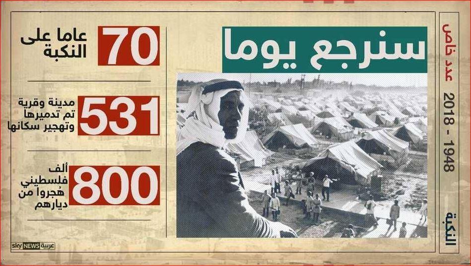 تدمير 531 قرية وتهجير 800 ألف فلسطينى أَثْنَاء 70 عاما