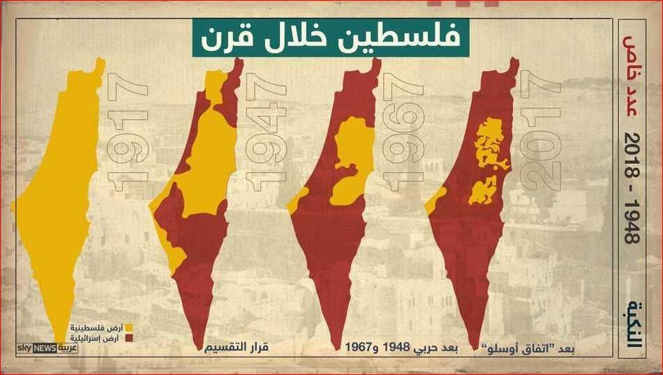 تغير خريطة الأراضى الفلسطينية أَثْنَاء قرن
