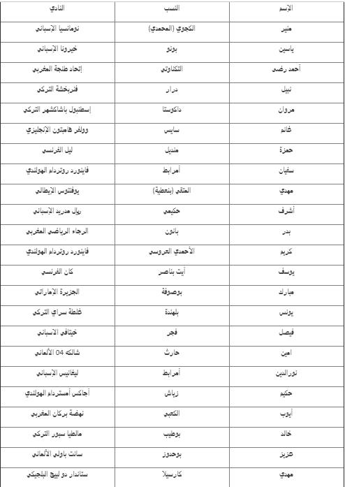 قائمة منتخب المغرب الاساسية