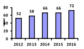 تطور عدد المتاحف خلال الفترة من 2012- 2016