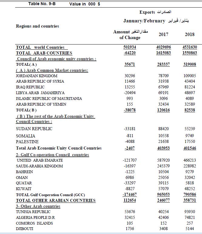 جانب من صادرات مصر لعدد من دول العالم- صادر عن جهاز الإحصاء