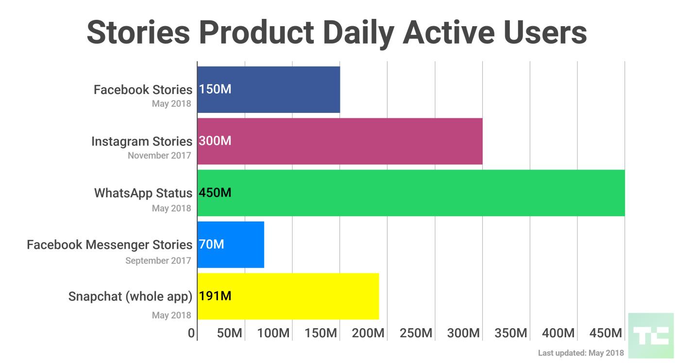 ميزة القصص على التطبيقات