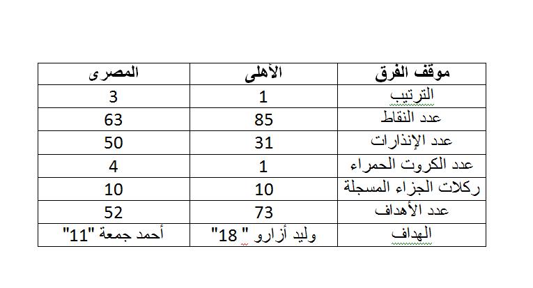 الاهلى و المصرى