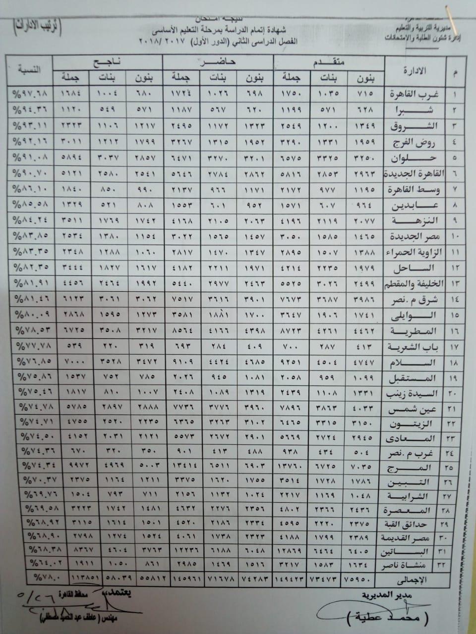 نتيجة الشهادة الاعدادية محافظة القاهرة 2019 الترم الثاني برقم الجلوس.. قريباً 14 19/5/2019 - 5:45 م