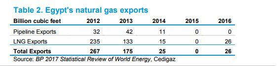 صادرات مصر من الغاز الطبيعى