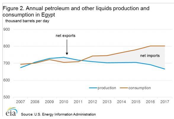 إنتاج مصر من النفط -