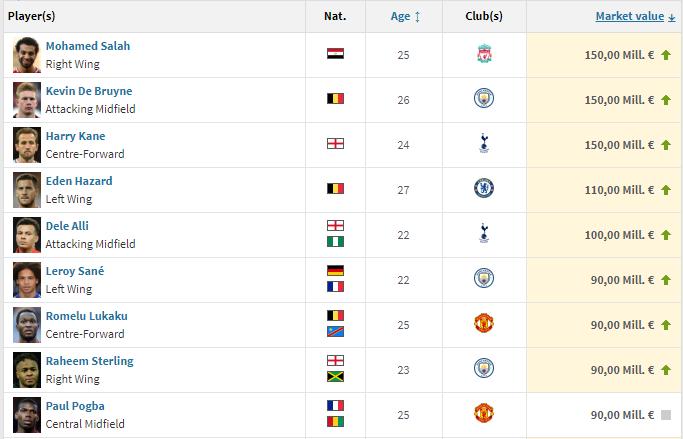 قائمة أغلى اللاعبين في الدوري الانجليزي