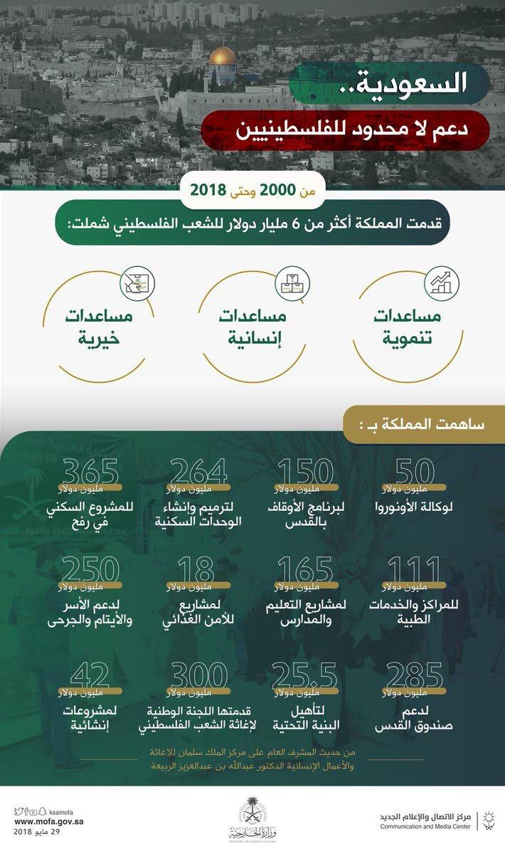 انفو جرام يوضح دعم السعودية لفلسطين من 2000 غلى 2018