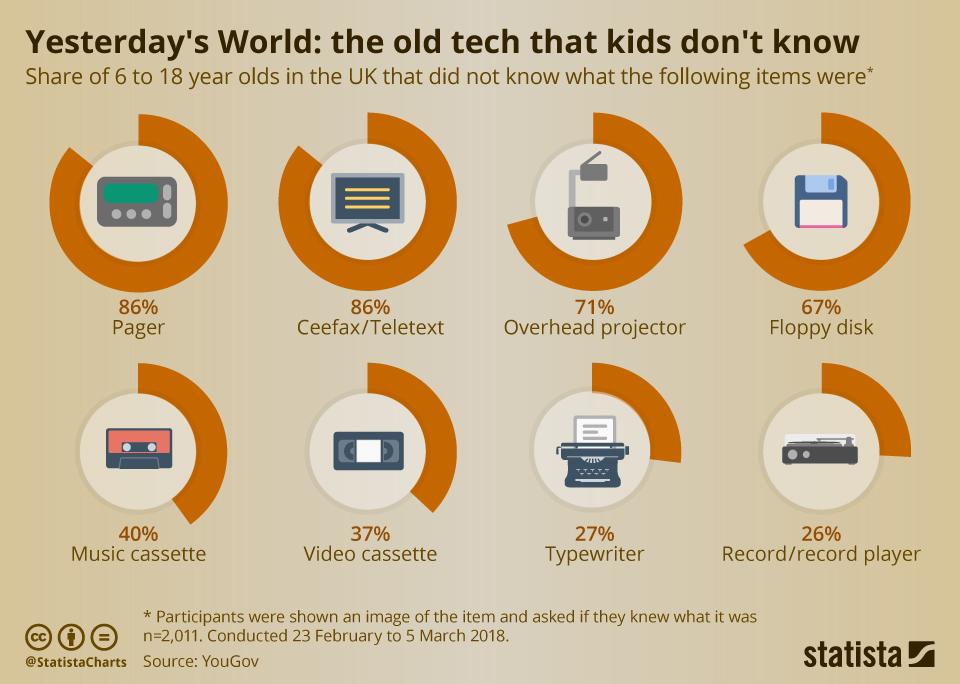 تكنولوجيات الأمس