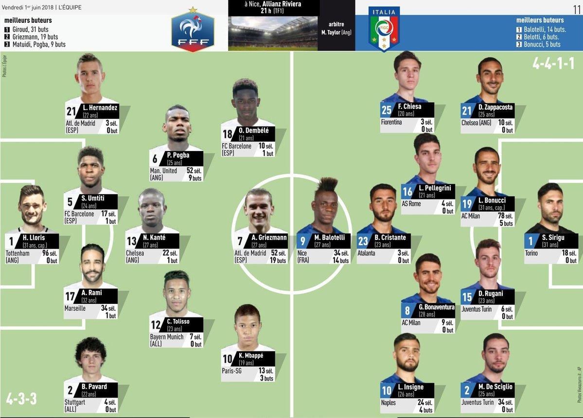 التشكيل المتوقع لمباراة فرنسا ضد إيطاليا الودية اليوم السابع