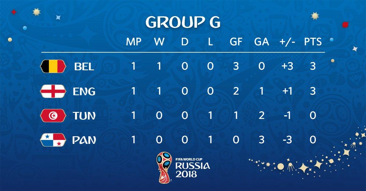 جدول ترتيب المجموعة السابعة بعد نهاية مباريات اليوم فى كأس