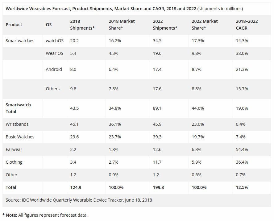 Worldwide-Wearable-Shipments-Forecast-2018-IDC