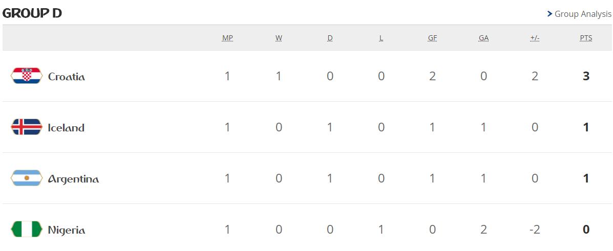 جدول ترتيب مجموعات كأس العالم بعد الجولة الأولى 28091-المجموعة-الرابعة.PNG