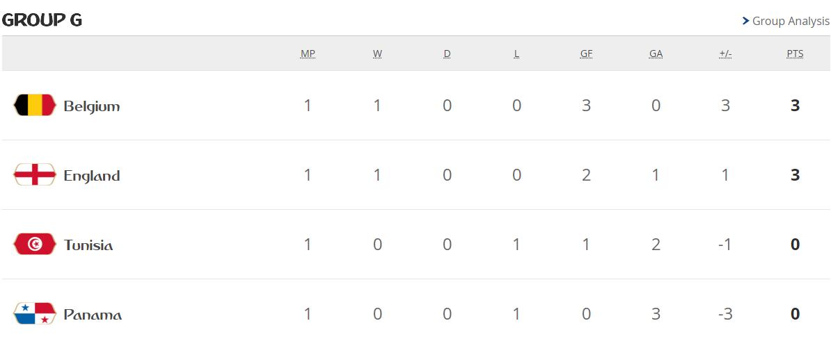 جدول ترتيب مجموعات كأس العالم بعد الجولة الأولى 28200-المجموعة-السابعة.PNG