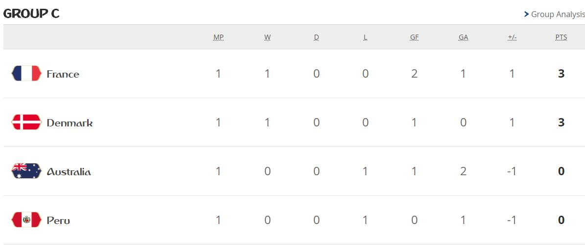 جدول ترتيب مجموعات كأس العالم بعد الجولة الأولى 28417-المجموعة-الثالثة.PNG