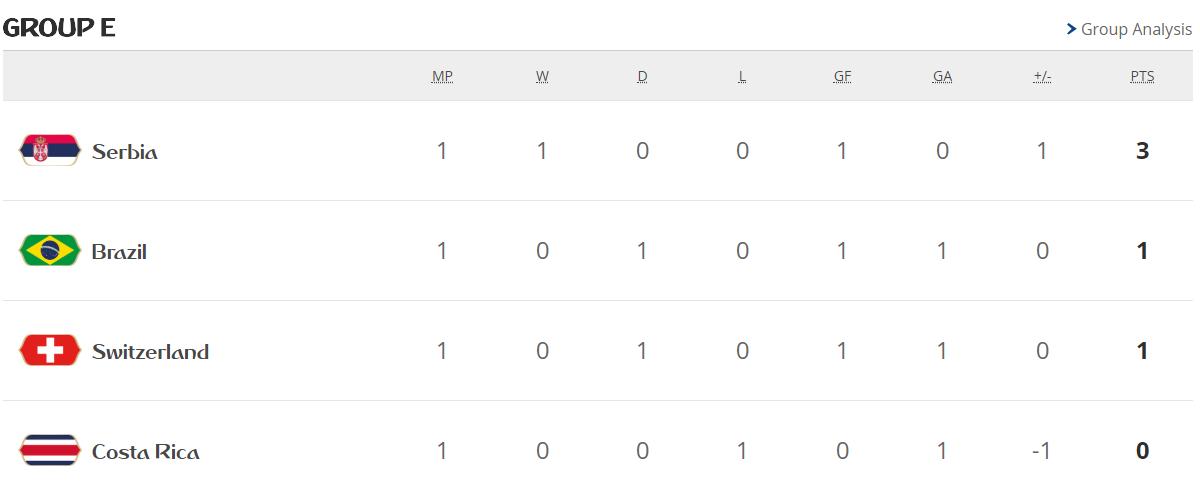 جدول ترتيب مجموعات كأس العالم بعد الجولة الأولى 28959-المجموعة-الخامسة.PNG