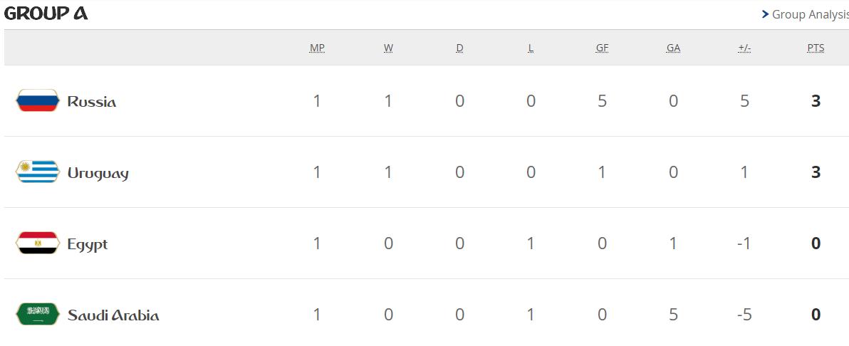 جدول ترتيب مجموعات كأس العالم بعد الجولة الأولى 29226-المجموعة-الأولى.PNG