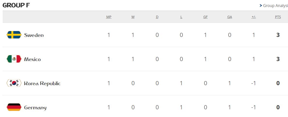 جدول ترتيب مجموعات كأس العالم بعد الجولة الأولى 29316-المجموعة-لسادسة.PNG