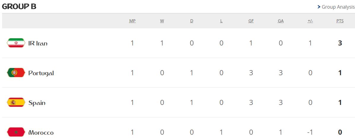 جدول ترتيب مجموعات كأس العالم بعد الجولة الأولى 29453-المجموعة-الثانية.PNG