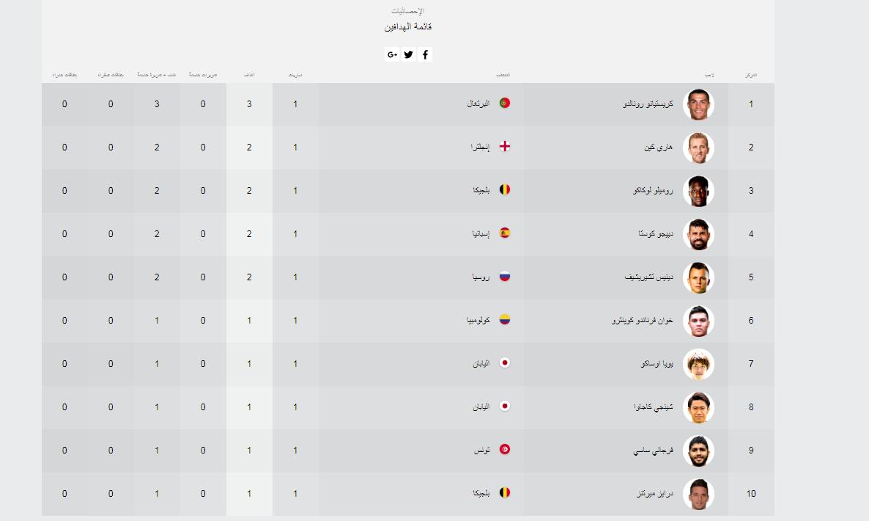 جدول ترتيب هدافى كأس العالم بعد الجولة الأولى 91875-قائمة-الهدافين-2.PNG