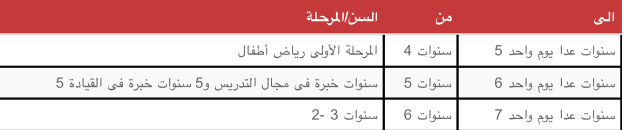 وزارة التعليم تعلن شروط التقدم للمدارس المصرية اليابانية ومقر المدارس  80687-IMG-20180621-WA0047
