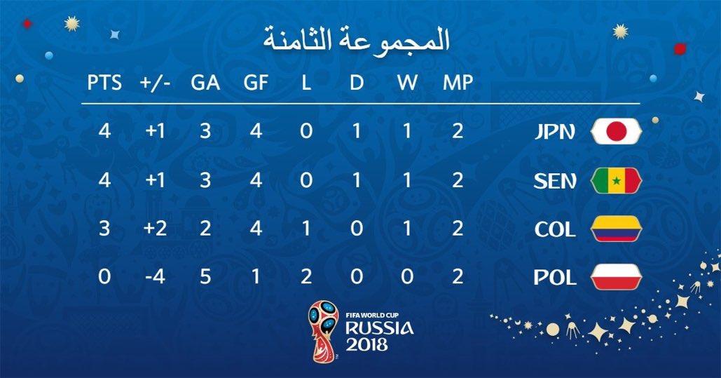 جدول ترتيب المجموعة الثامنة بكأس العالم