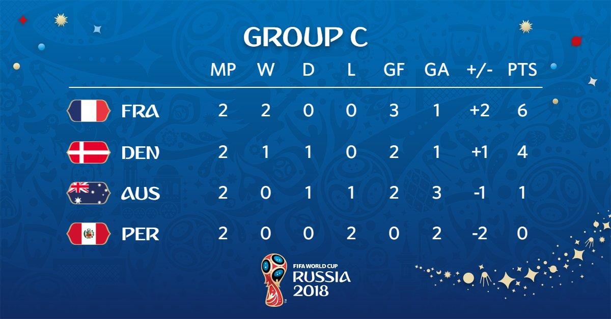 جدول ترتيب المجموعة الثالثة بكأس العالم