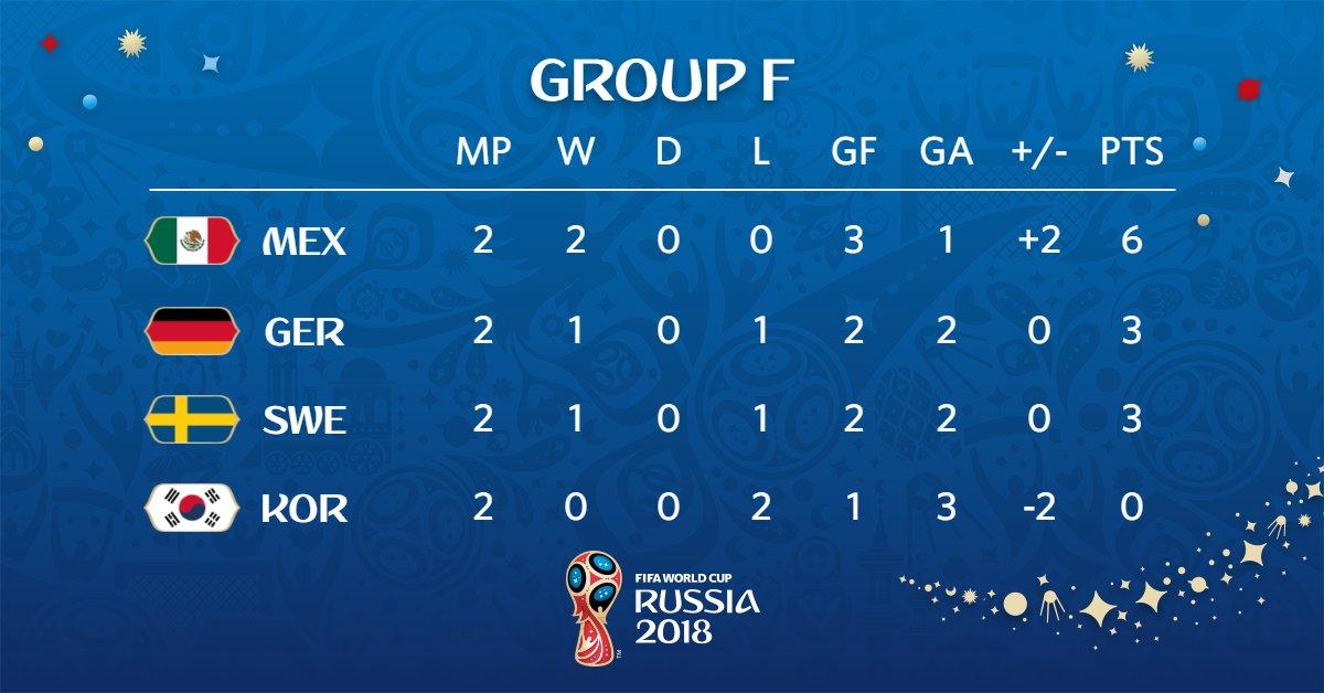 جدول ترتيب المجموعة السادسة بكأس العالم