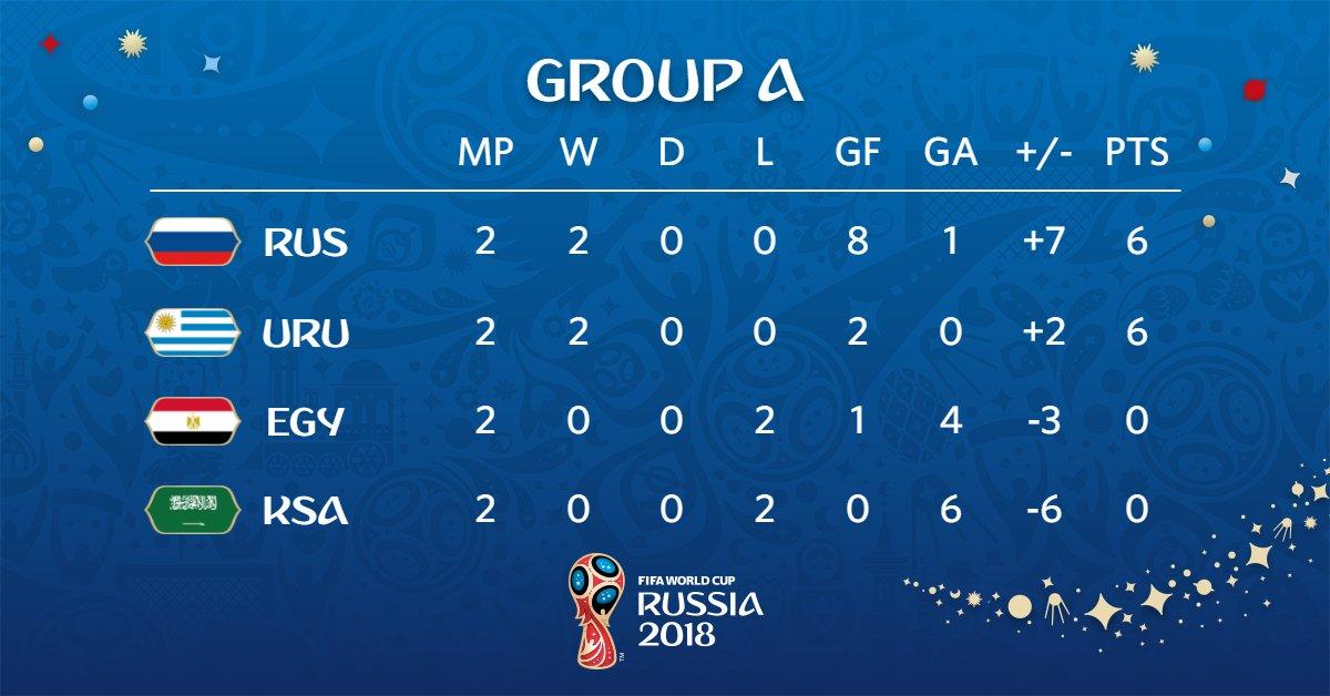 جدول ترتيب المجموعة الأولى فى كأس العالم