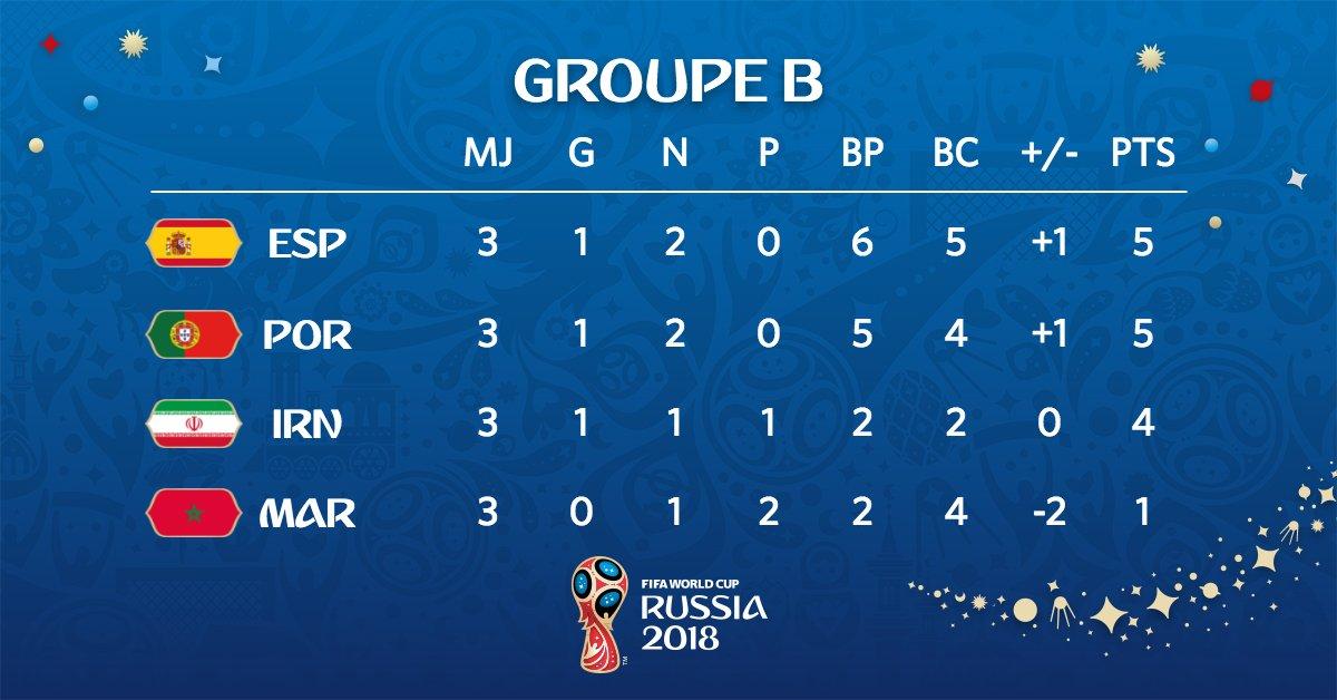 ترتيب المجموعة الثانية فى كأس العالم