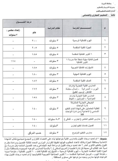 محافظة الجيزة 205 درجات للقبول بالثانوية العامة و140 درجة لمدارس