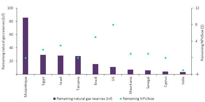 احتياطيات الغاز بالمياه العميقة