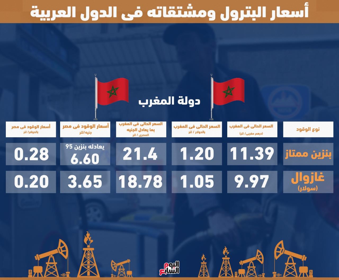 العلامة انخفاض سعر البنزين في مصر اليوم السابع أفضل الصور