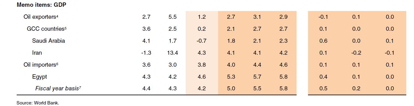 البنك الدولى يرفع توقعاته لنمو الاقتصاد بمصر